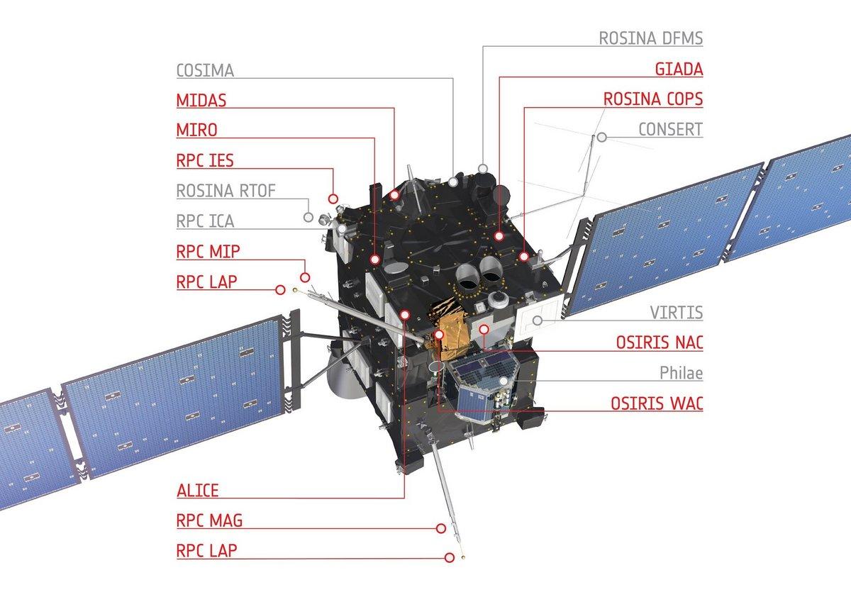 Rosetta sonde comète © ESA/ATG Medialab
