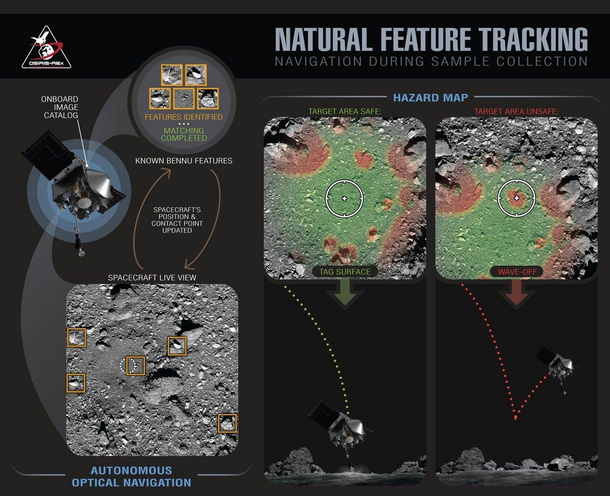 Bennu astéroïde OSIRIS-REx descente natural tracking © NASA/Goddard/University of Arizona