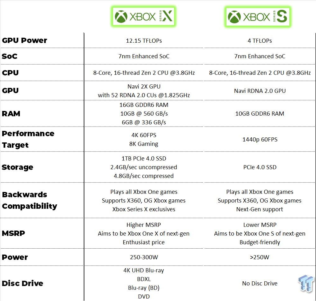 Xbox Series X Xbox Series S specs © ©Tweaktown