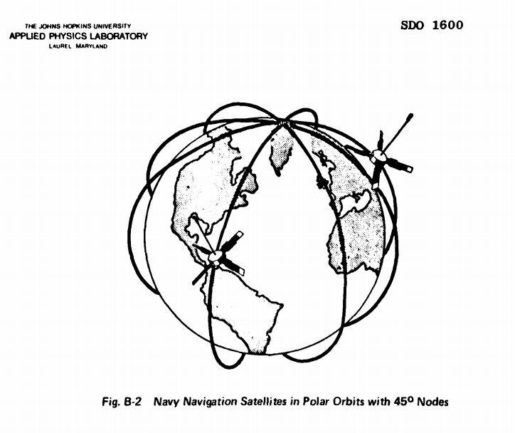 Transit satellite 1960 constellation © US. Navy/JHUAPL