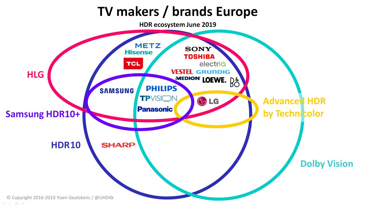 HDR Ecosystem Tracker - TV brands / Europe