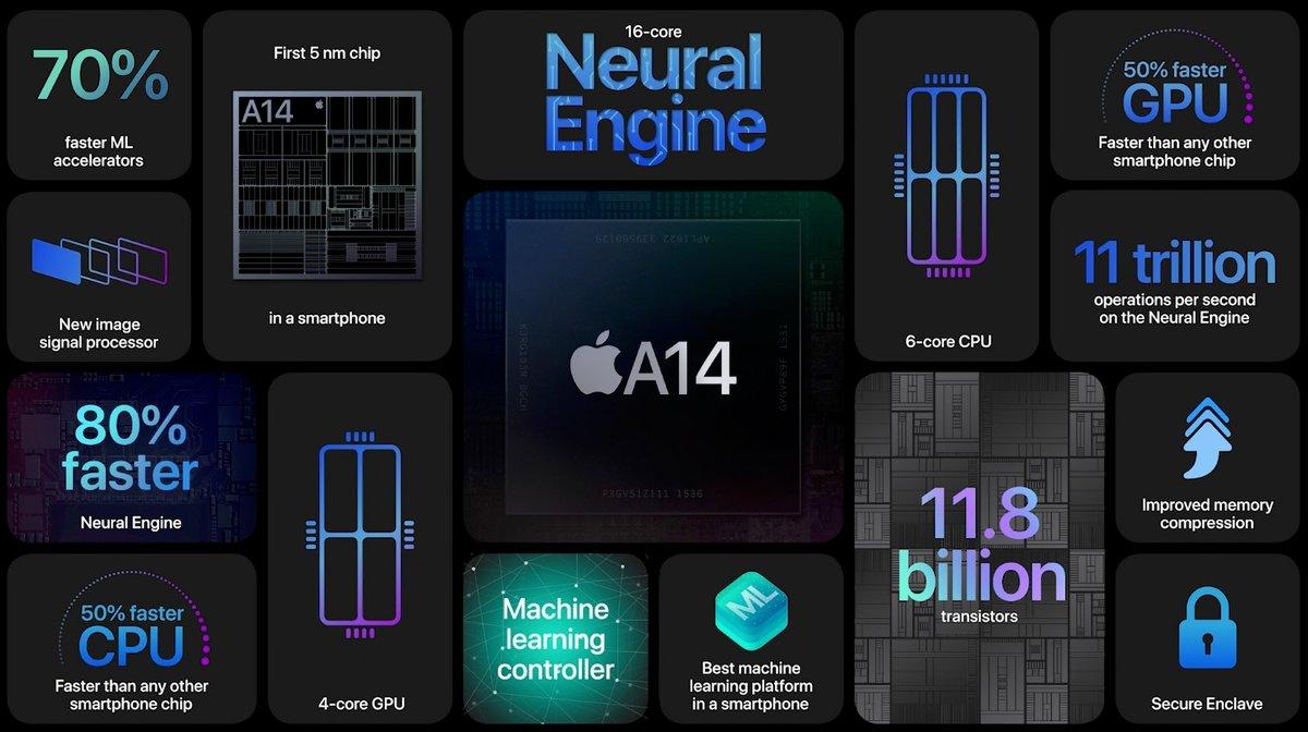 Apple A14 © © Apple