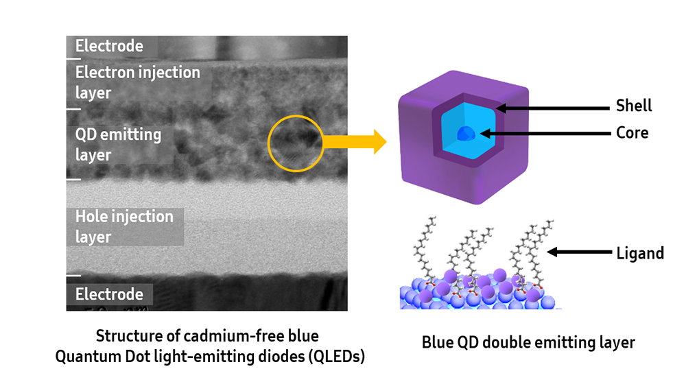 Blue-QLED-Technology © Samsung Advanced Institute of Technology