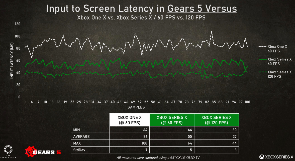 Comparatif input lag Gears 5 One X - Series X © The Coalition