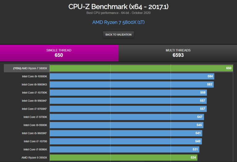 Ryzen 7 5800X - CPU-Z © TechPowerUp