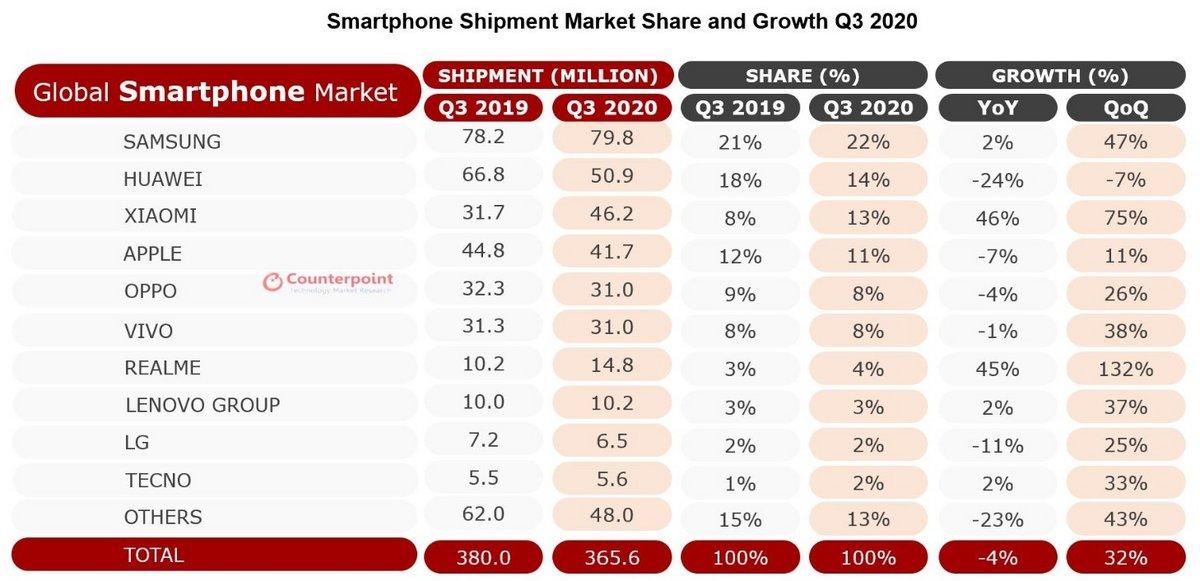 Smartphones troisième trimestre 2020