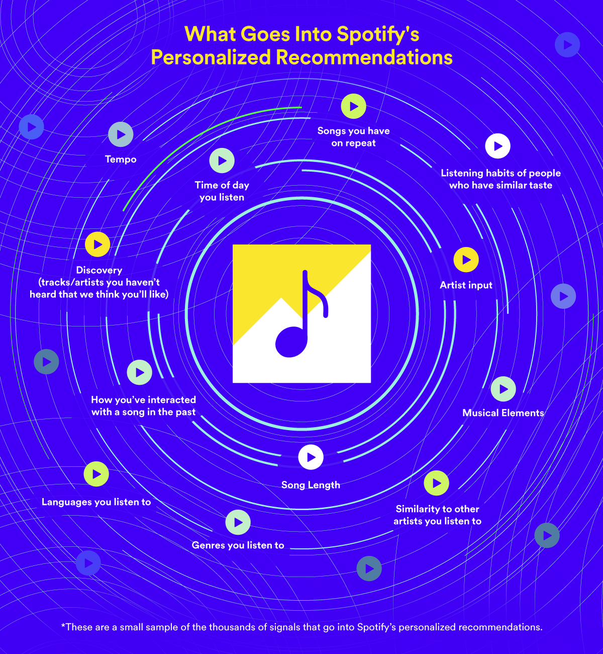 spotify recommandations