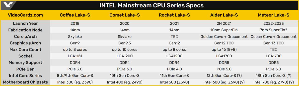 Prochains CPU Intel - 11/2020 © Videocardz.com
