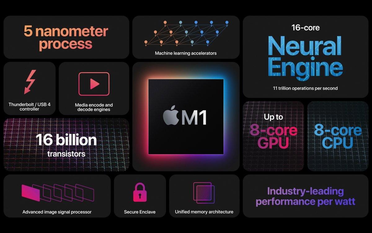 Apple M1 © Apple