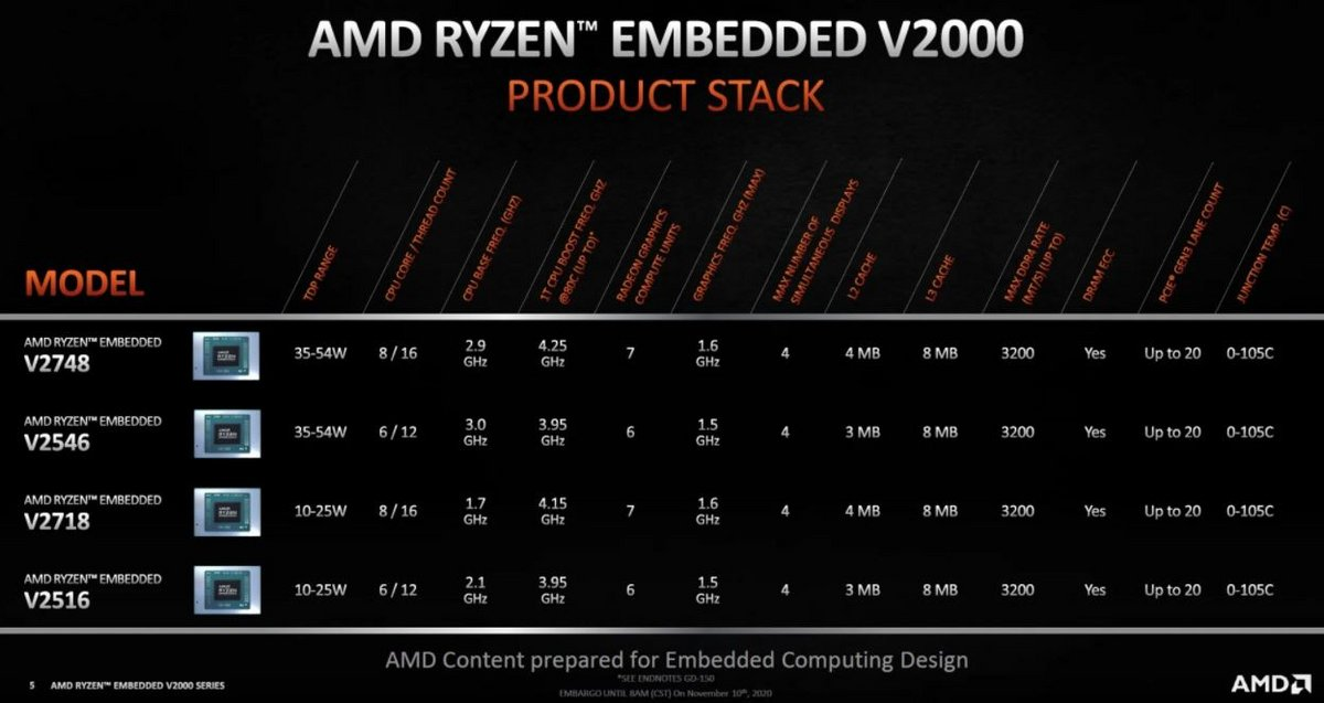 AMD Ryzen V2000 lineup © ©AMD