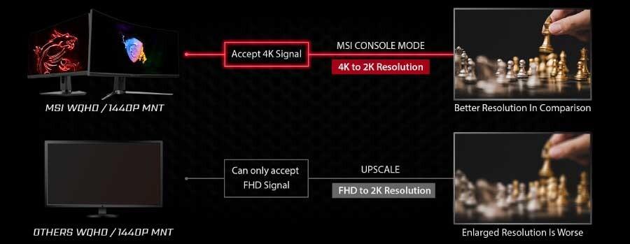 MSI Console Mode-2 © © MSI
