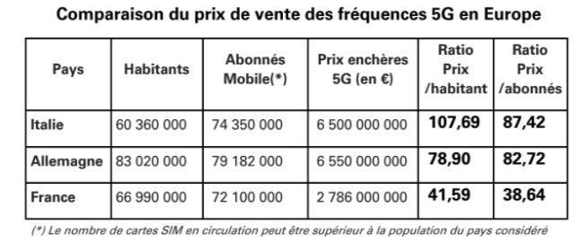 Tableau comparaison enchères 5G
