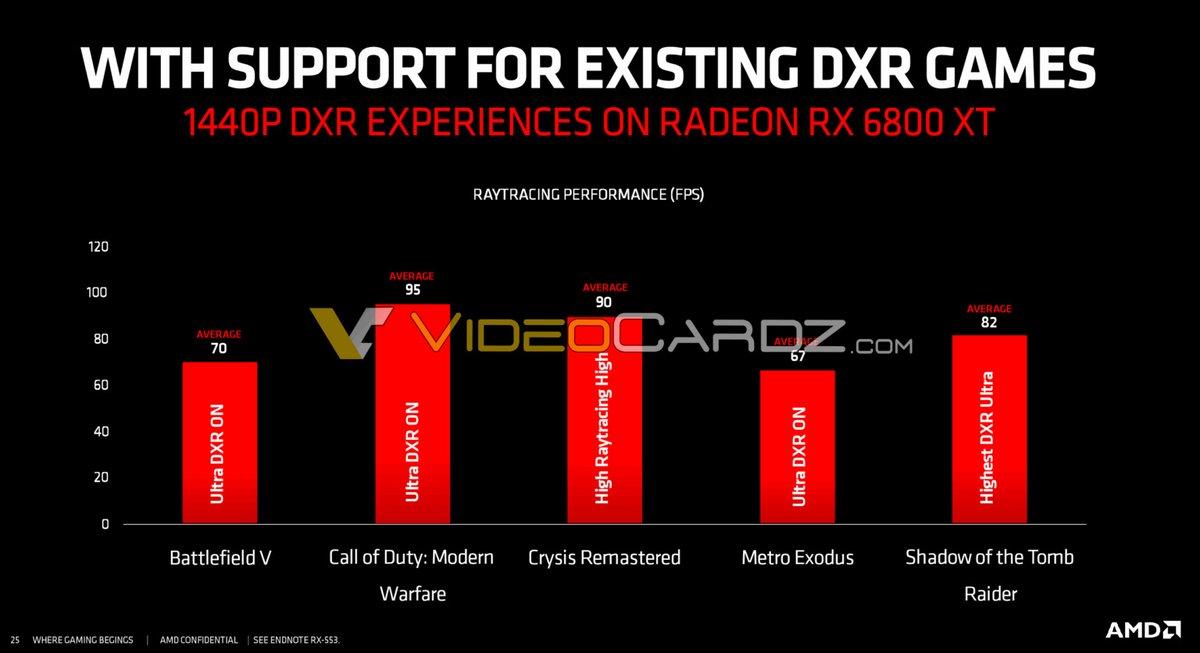 AMD Radeon RX 6800XT DXR © © VideoCardz