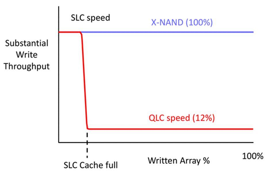 X-NAND vs NAND QLC © Tom's Hardware