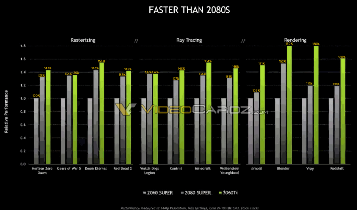 NVDIA geForce RTX 3060 Ti benchmark © © Videocardz