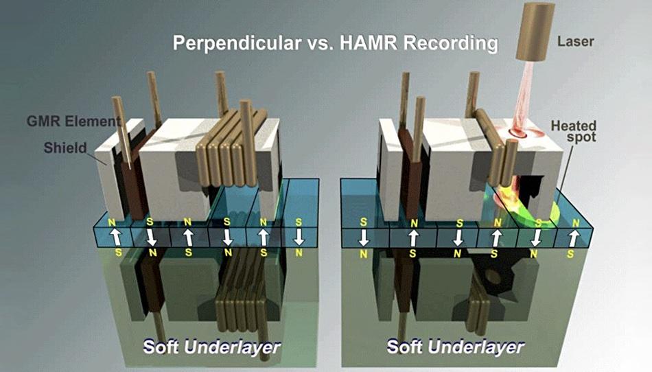 Schéma de la technique HAMR © Seagate