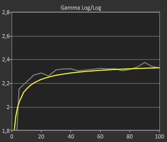 Sony XH 90 gamma SDR pré-calibration