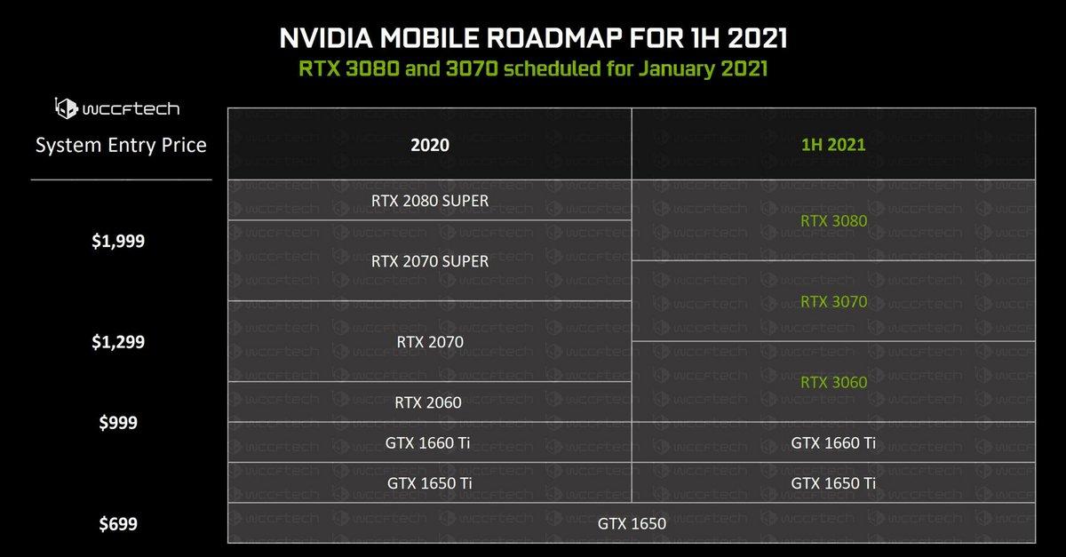 NVIDIA RTX 3000 Mobile © ©WCCFTech