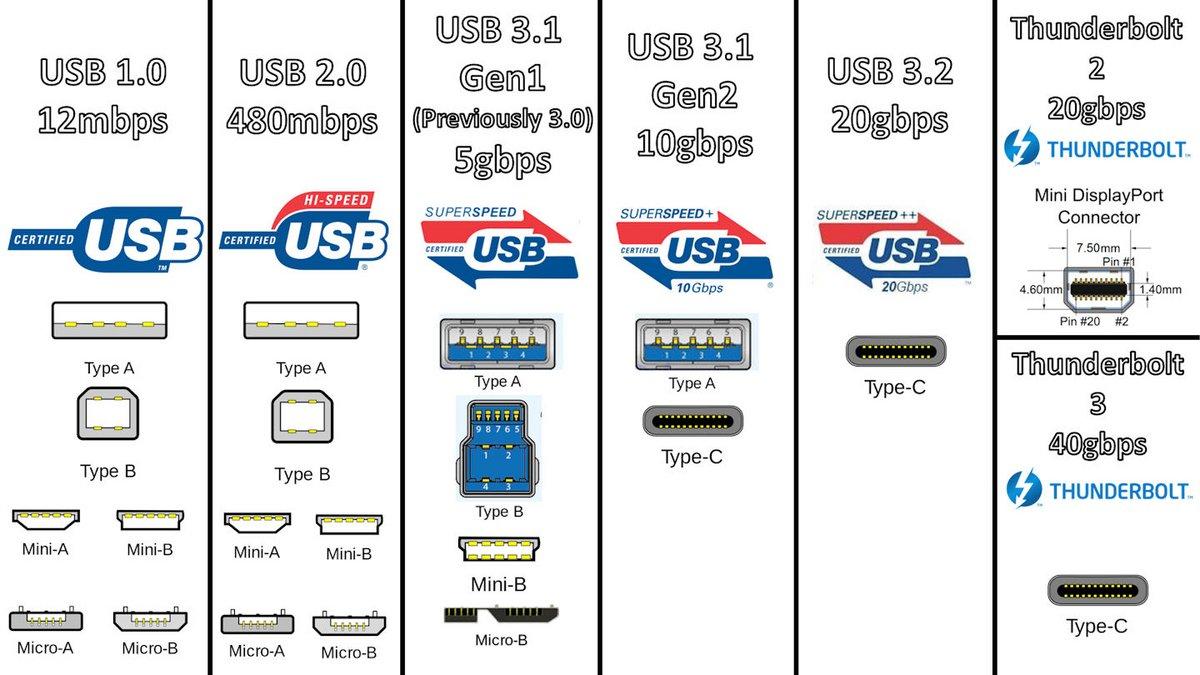 USB - Thunderbolt