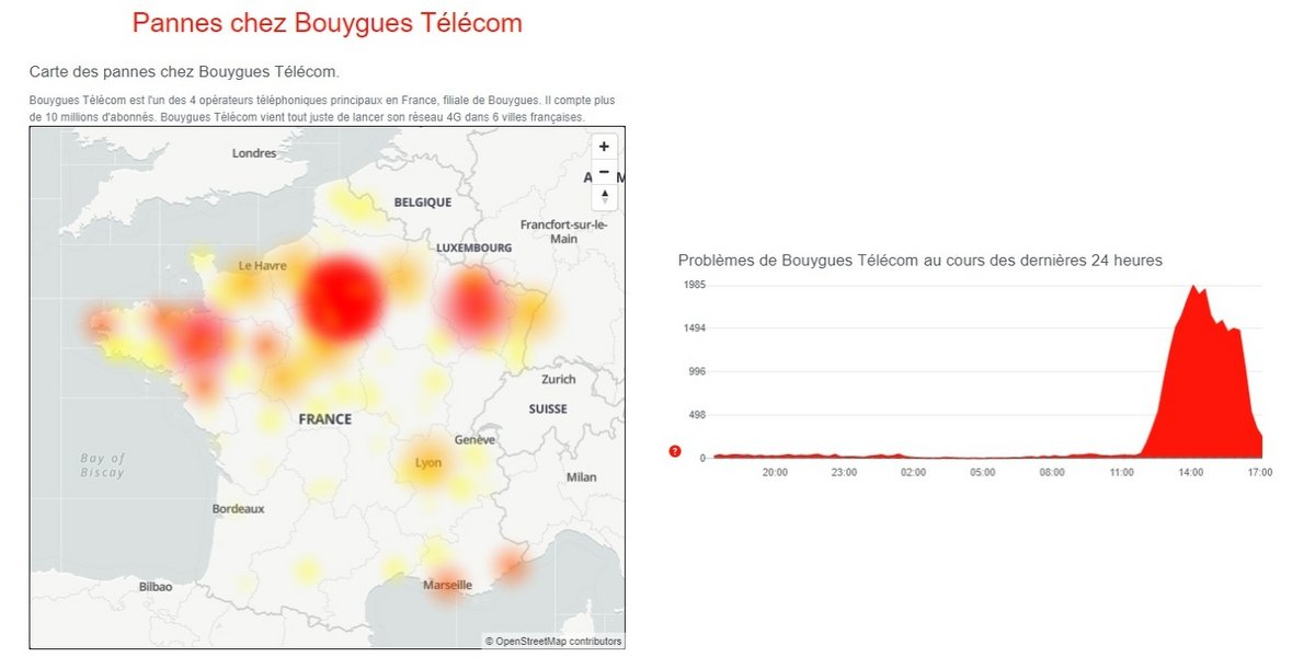 panne Bouygues Telecom Downdetector