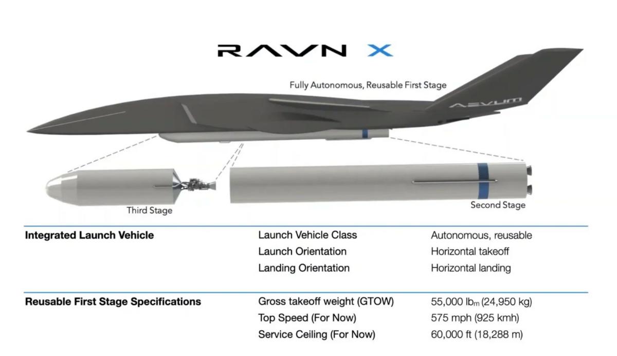 Ravn X drone Aevum © Aevum