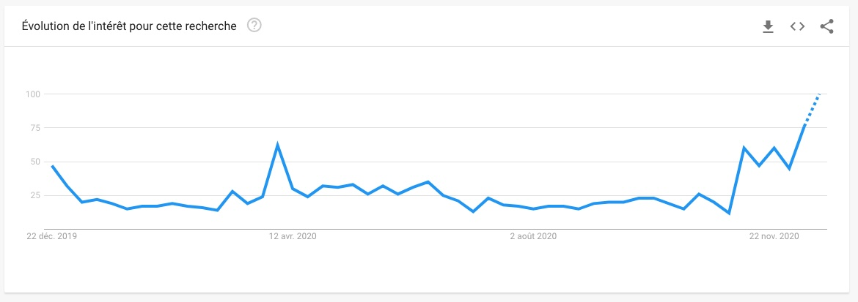 Google Trends Stadia