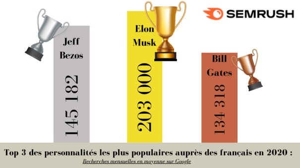 Business Google France 2020 © semrush