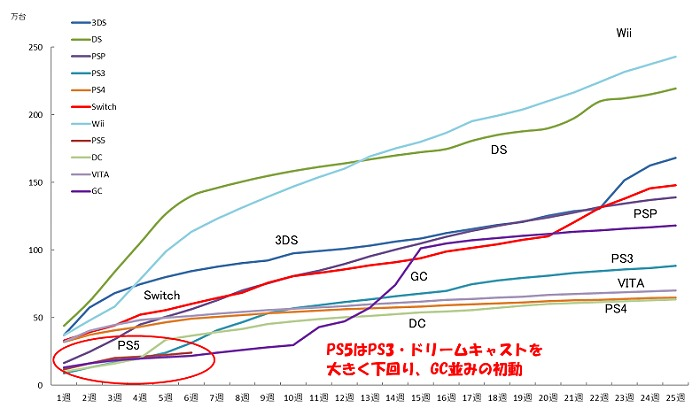 Ventes PS5 © Famitsu
