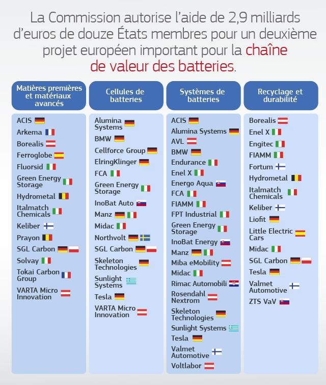 Batterie projet UE © Commission européenne