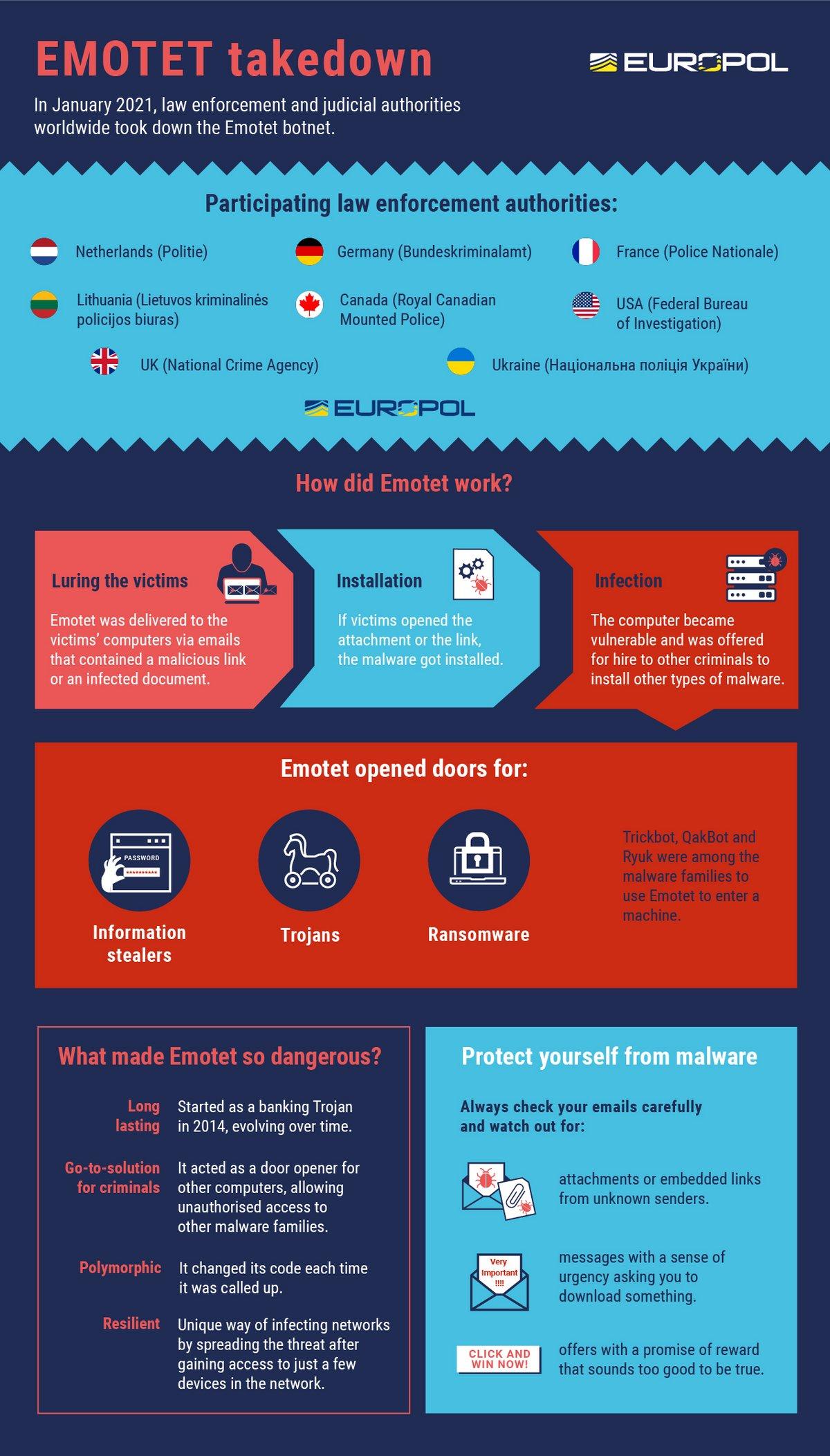 Emotet Infographie © Europol