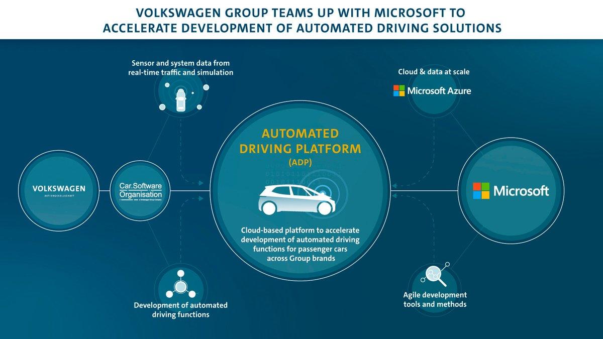 VW Microsoft Cloud © Volkswagen