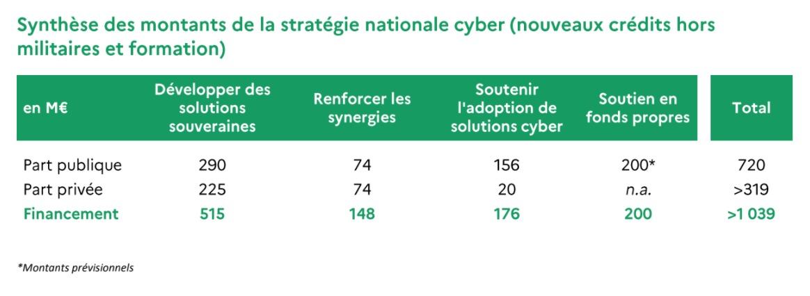 montants plan cybersécurité © © Gouvernement