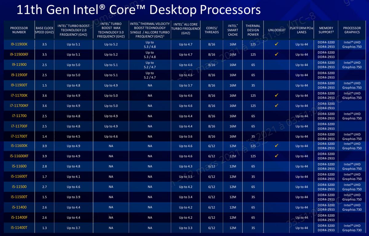 Intel Rocket Lake-S line-up © Intel
