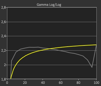 Test LG UltraFine Ergo 32UN880_Gamma_cinema