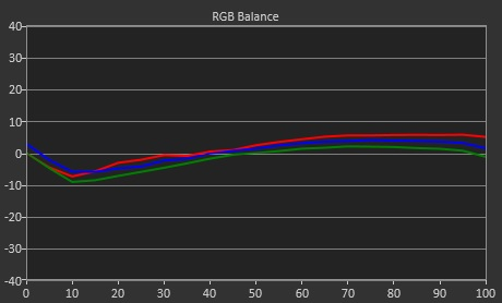 Test LG UltraFine Ergo 32UN880_RGB_cinema