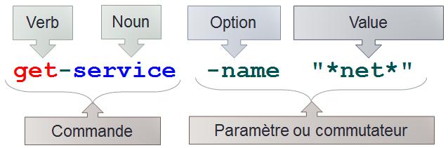 Powershell syntaxe