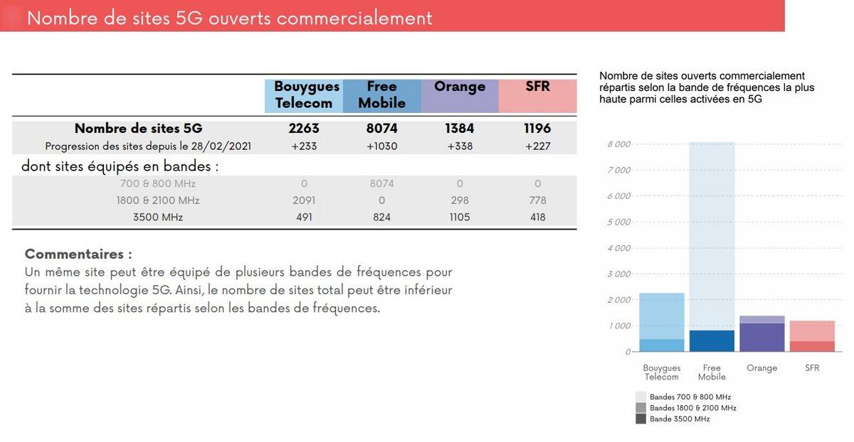 Sites 5G ouverts France mars © ARCEP