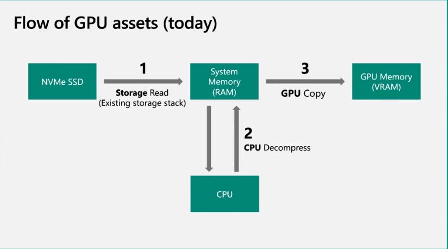 Chargement assets actuel © Microsoft / Reddit
