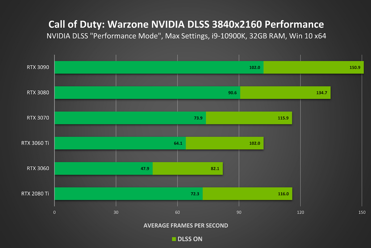 DLSS dans Call of Duty Warzone © NVIDIA