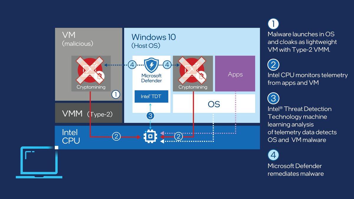 Windows Defender © © Intel