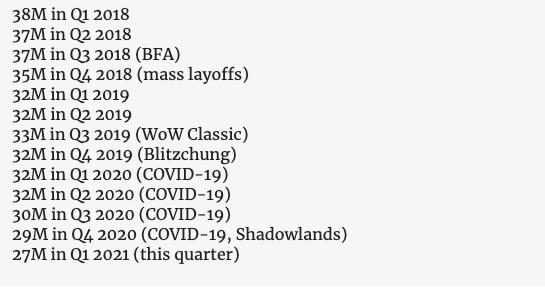 Blizzard nombre joueurs mensuels actifs Q1 2021 © © Massively Overpowered