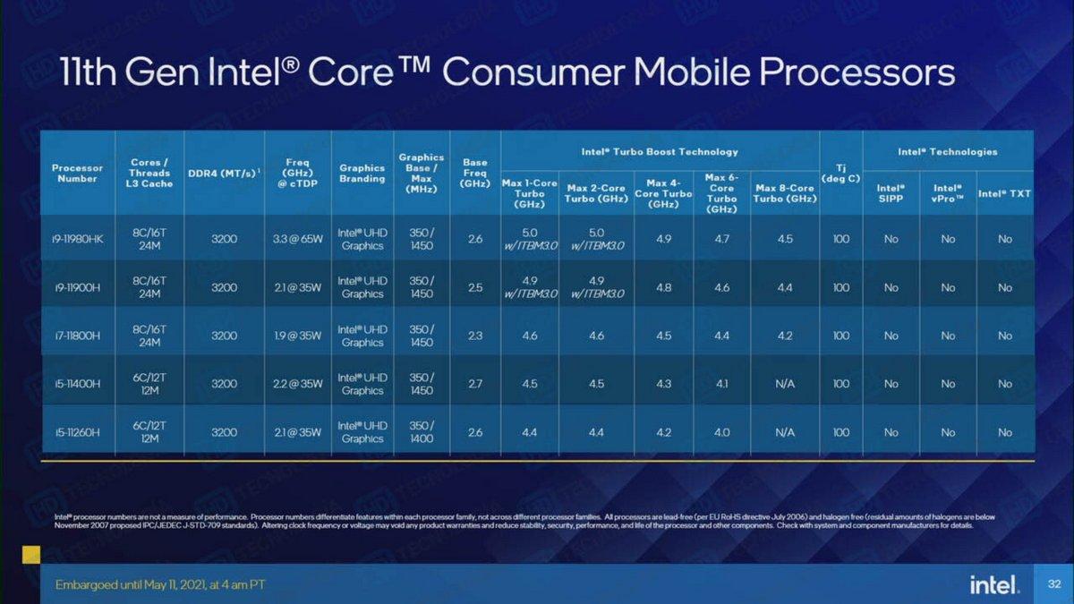Intel Tiger Lake-H © TechPowerUp