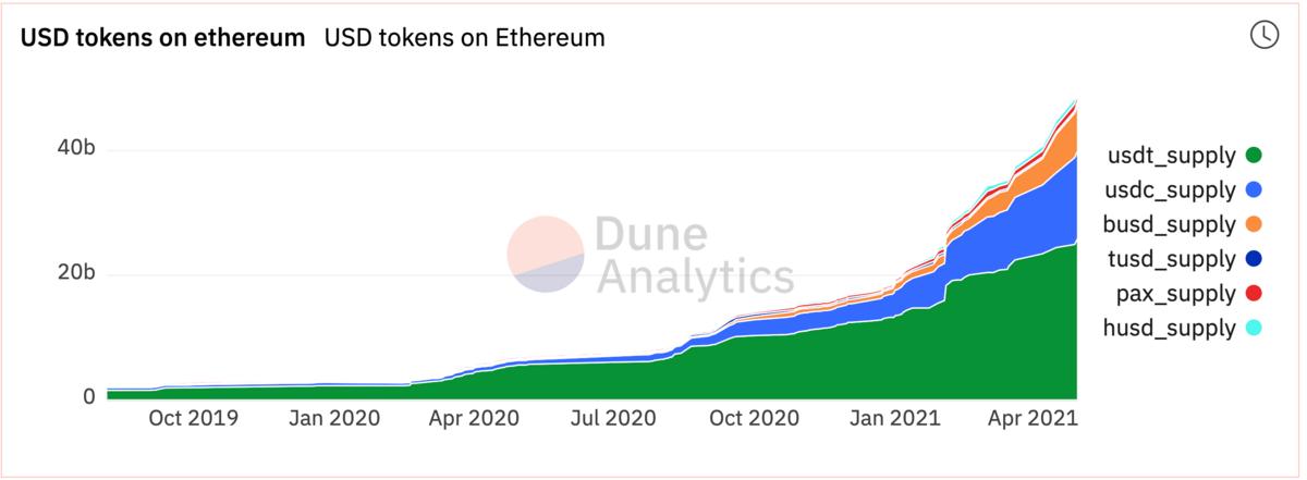Ethereum-Stablecoins © © Dune Analytics