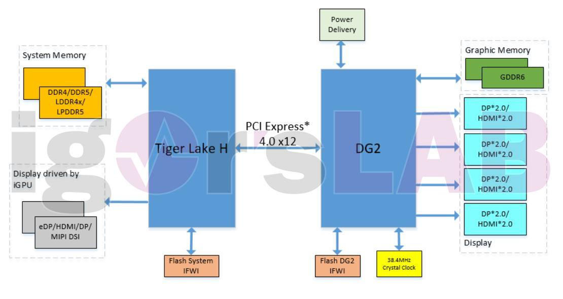 Diagramme Intel Tiger Lake-H - Xe DG2 © Igor's Lab