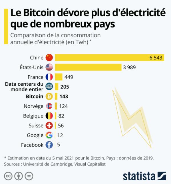Consommation electrique Bitcoin
