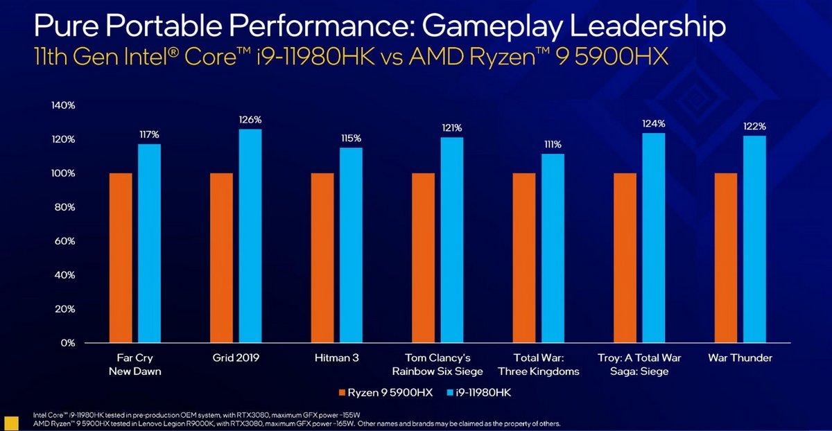 Intel vs AMD © Intel