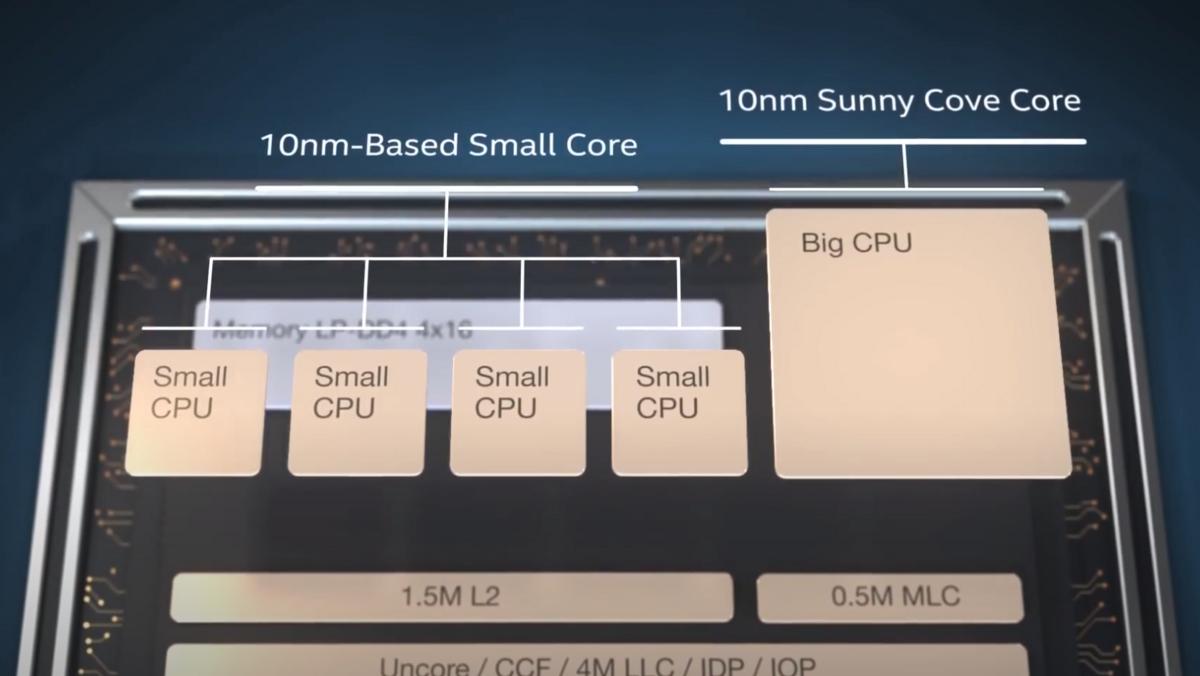 Exemple d'organisation big.LITTLE © Intel