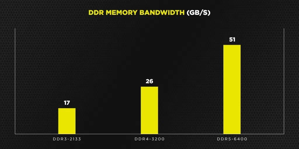 Corsair bande passante DDR5 © Corsair