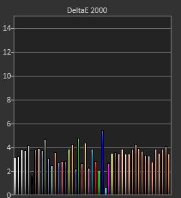 Test MSI PRO MP271P_delta_e