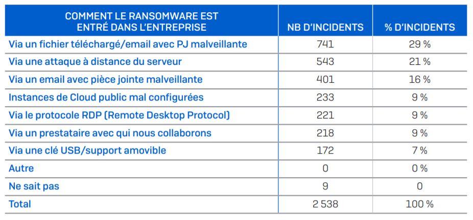 comment le ransomware est entré dans l'entreprise © Sophos